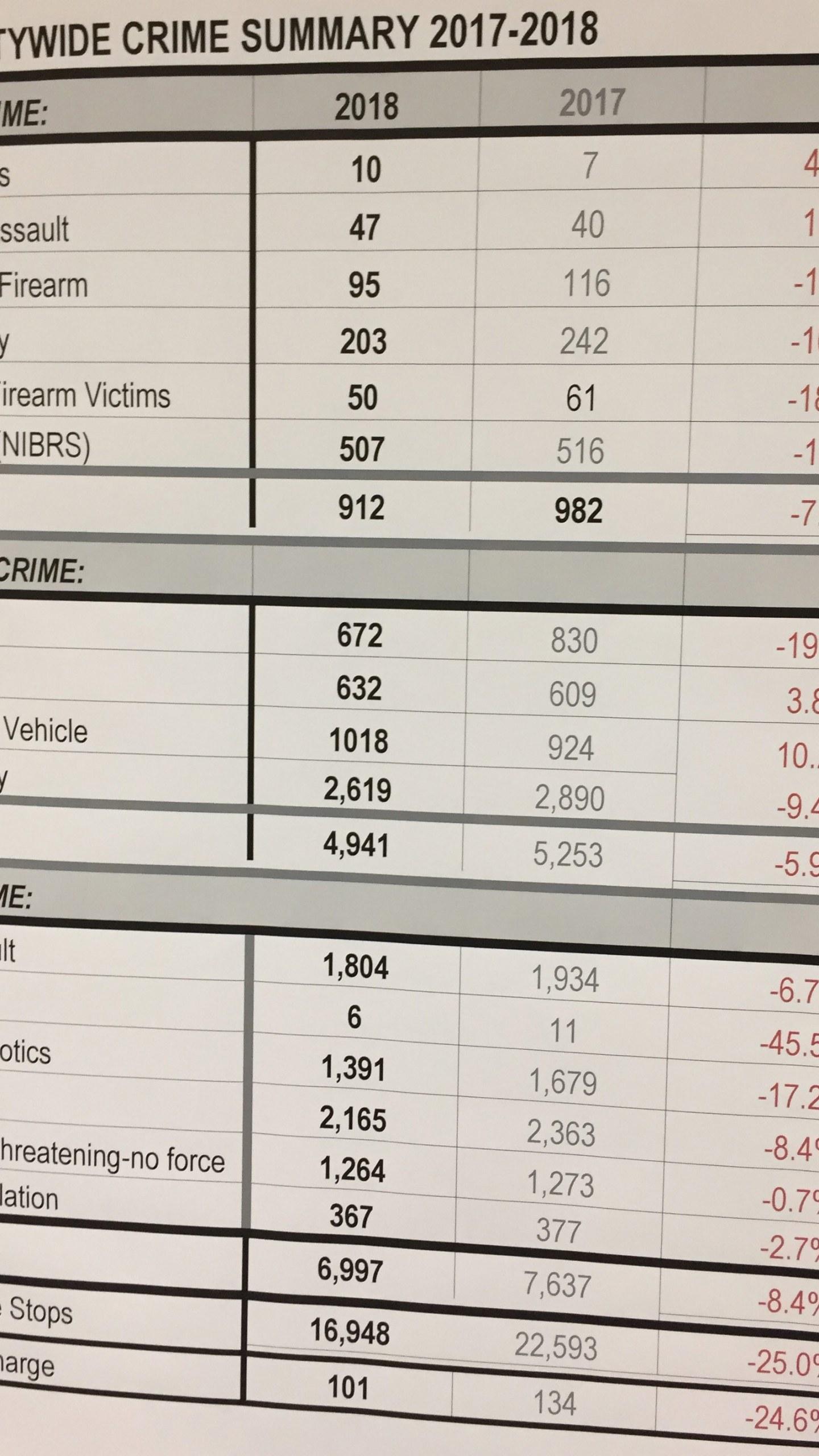 2019-01-17-New-Haven-Crime-Statistics_1547757662828.jpg