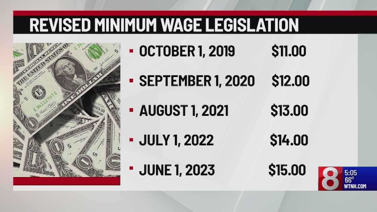 The minimum wage bill's potential impact on Connecticut businesses