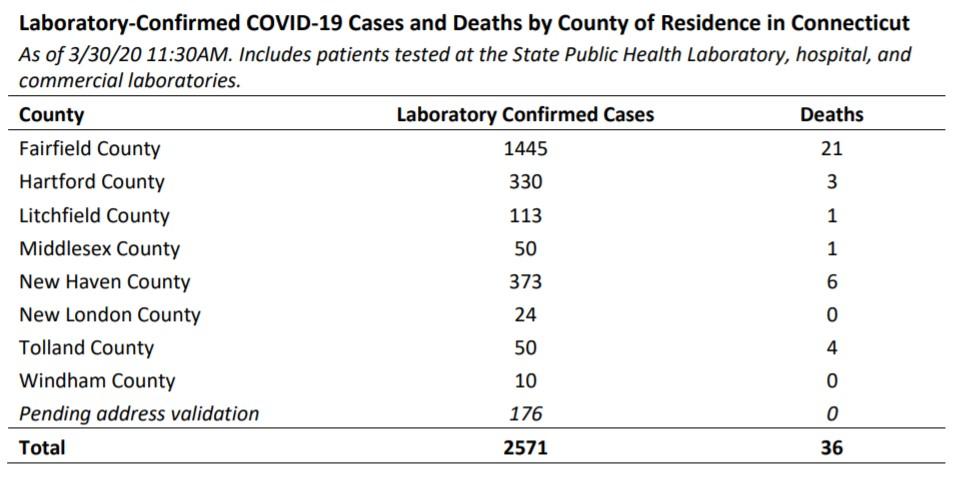 2,571 cases confirmed, 36 dead of coronavirus in CT