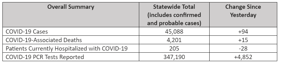 The Latest Covid 19 Positivity Rate Hospitalizations Deaths In Ct