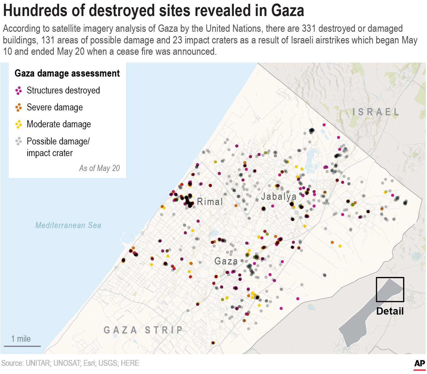 Gaza Damage Assessment